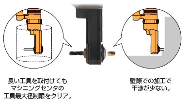 焼ばめコレットは外向き・内向きどちらへも取付可能です。