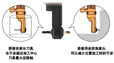 内外两个方向都可安装热装式筒夹。