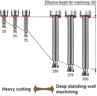Many effective lengths for machining