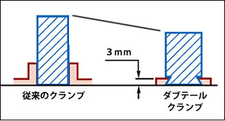 ダブテールクランプ方式