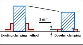 Dovetail clamping system