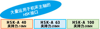 高刚性 HSK接口