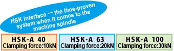 High Rigility HSK-Inferface