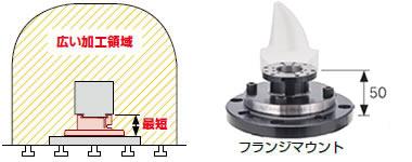 ダイレクトマウント型